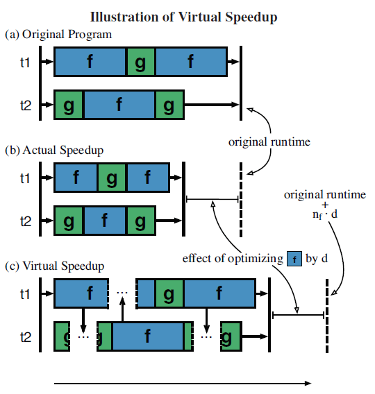 Virtual speedup explanation