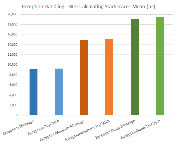 Exception Handling - NOT Calculating StackTrace