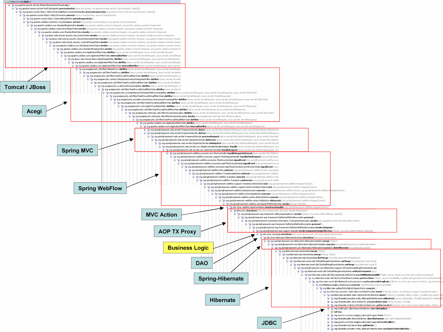 Huge Java Stack Trace