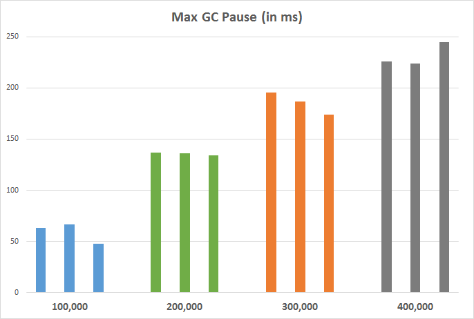 GC Pause times compared to WindowSize