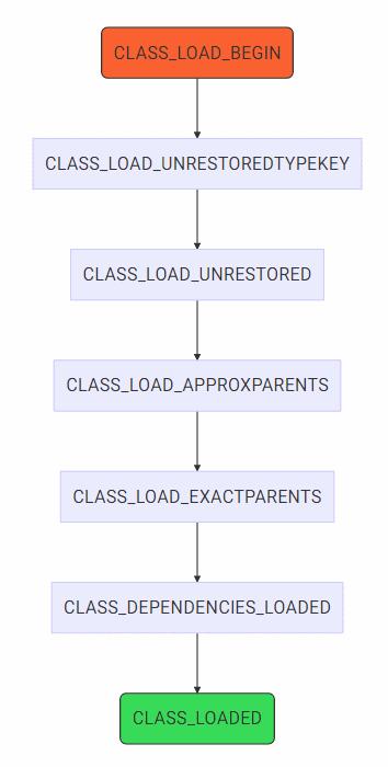 Class Load flow