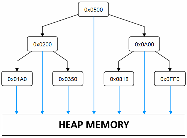 Binary Tree with Pointers into the Heap
