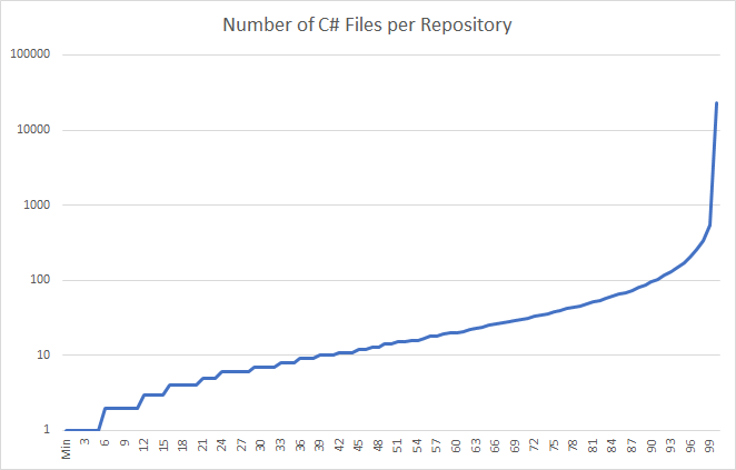 Number of C# Files per Repository