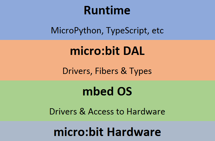 BBC Microbit Software Stack.png