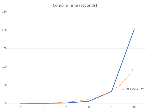 Crazy Class - Compile Time