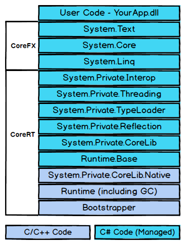 Exe Components