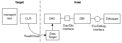 Monitoring and Observability in the  NET Runtime · Performance is a