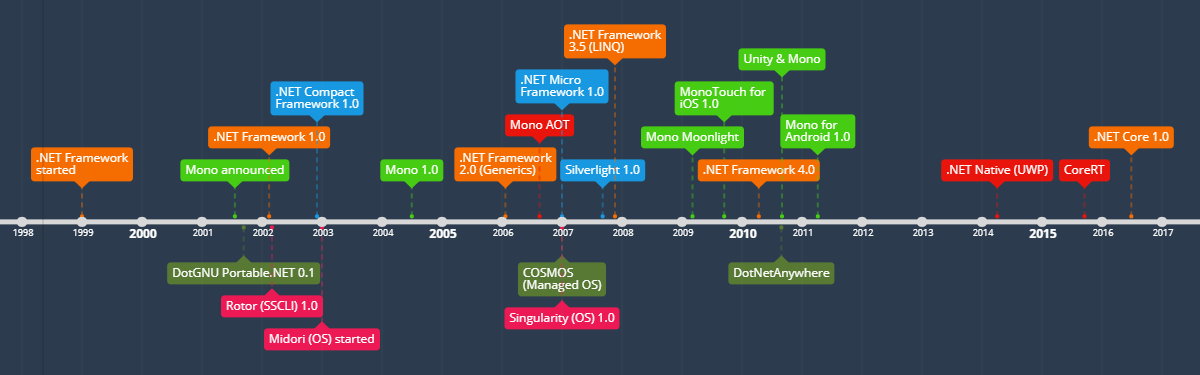 .net version history