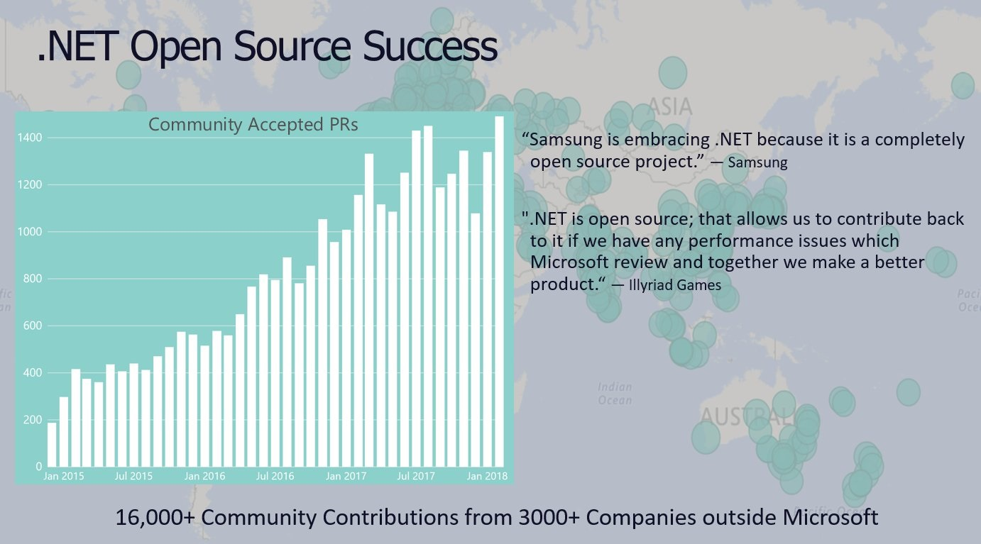 Open Source  NET – 4 years later · Performance is a Feature!